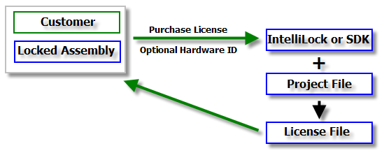 license mechanism